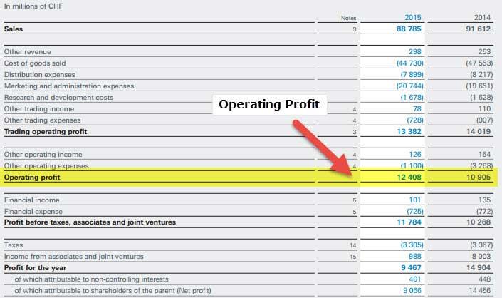 Nestle - ROCE - Income Statement
