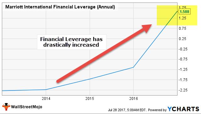 Financial Leverage - Marriott