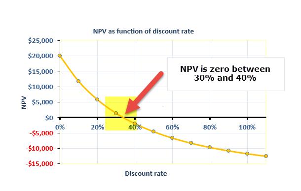 NPV vs XNPV - Example a