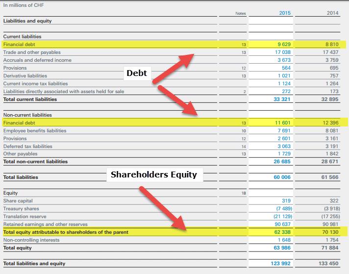 Nestle Financial Leverage