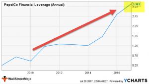 Financial Leverage Ratio   Formula   Degree of Financial Leverage