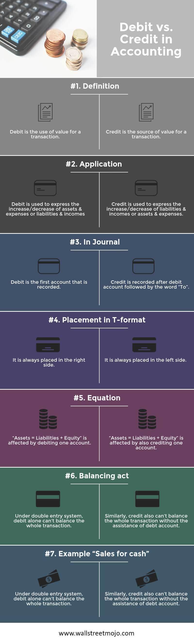 Debit vs Credit in Accounting