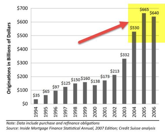 Subprime Loans Crisis