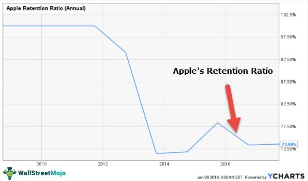 Apple-Retention-Plowback-Ratio