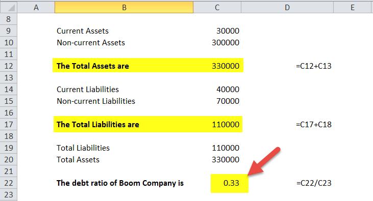 Debt Ratio in Excel