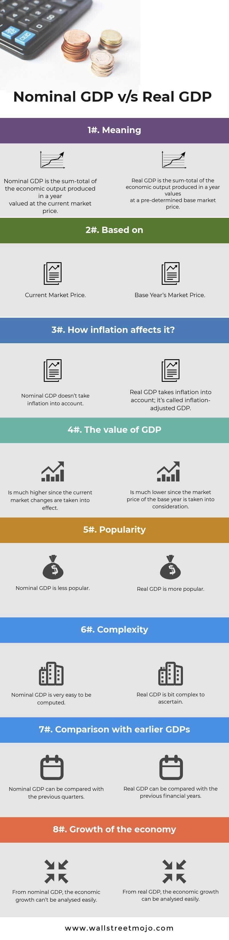 Nominal-GDP-vs-Real-GDP