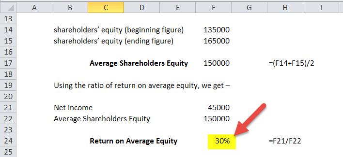 return on average equity formula calculator excel template. Black Bedroom Furniture Sets. Home Design Ideas