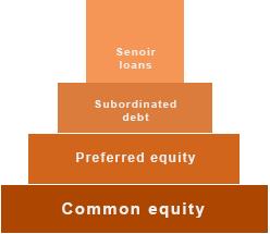 subordinated loan