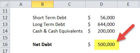 Net Debt Formula in Excel