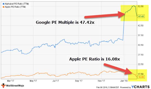 PE Ratio - Google Apple