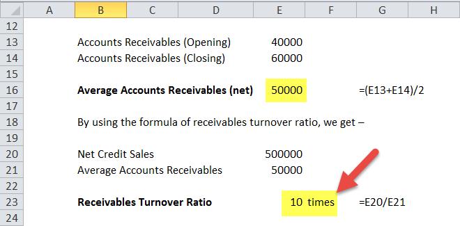 Accounts Receivables Turnover Ratio Formula   Calculator ...