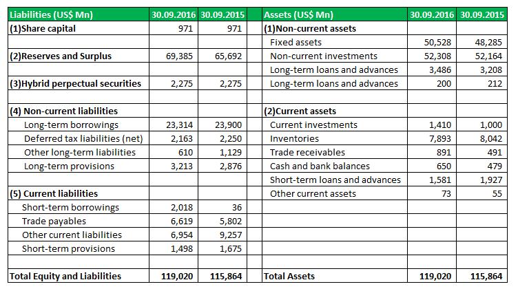Vertical Analysis - 3