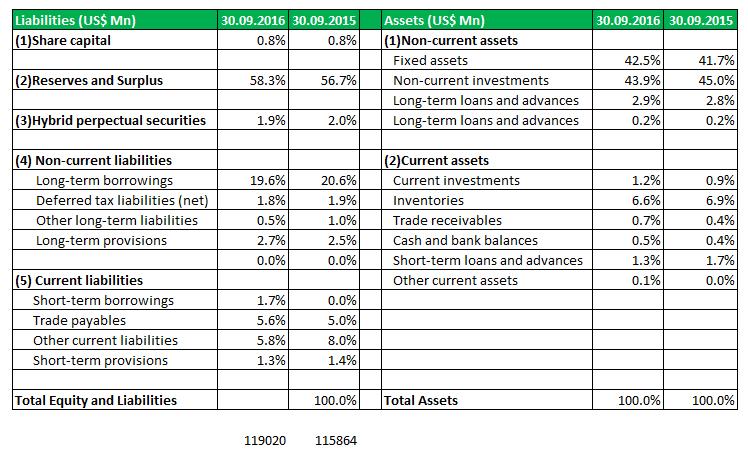Vertical Analysis - 4