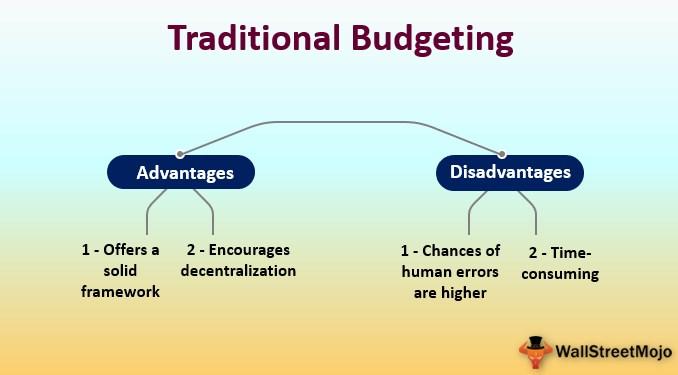 Traditional Budgeting