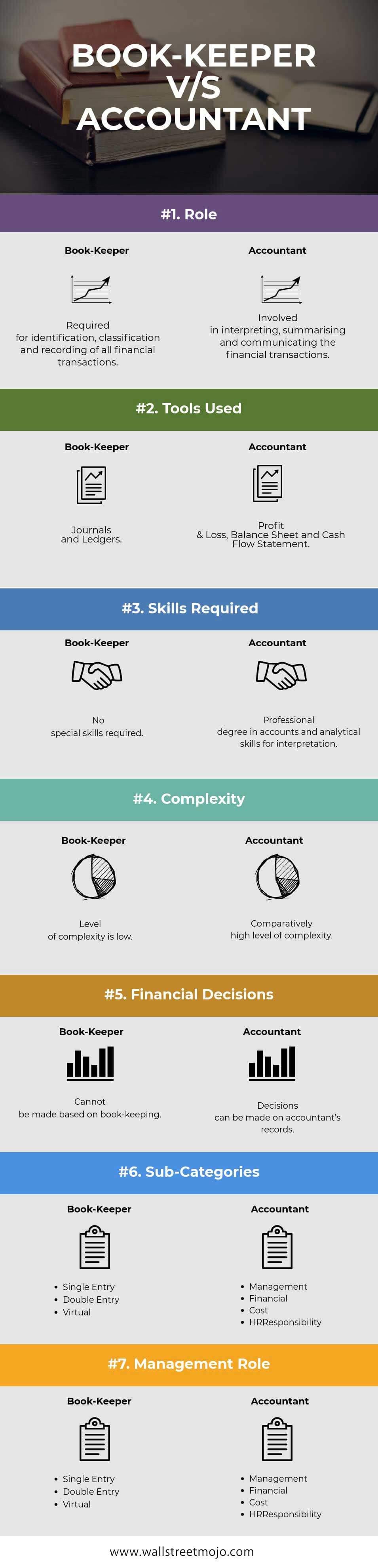 Bookkeepers vs Accountants