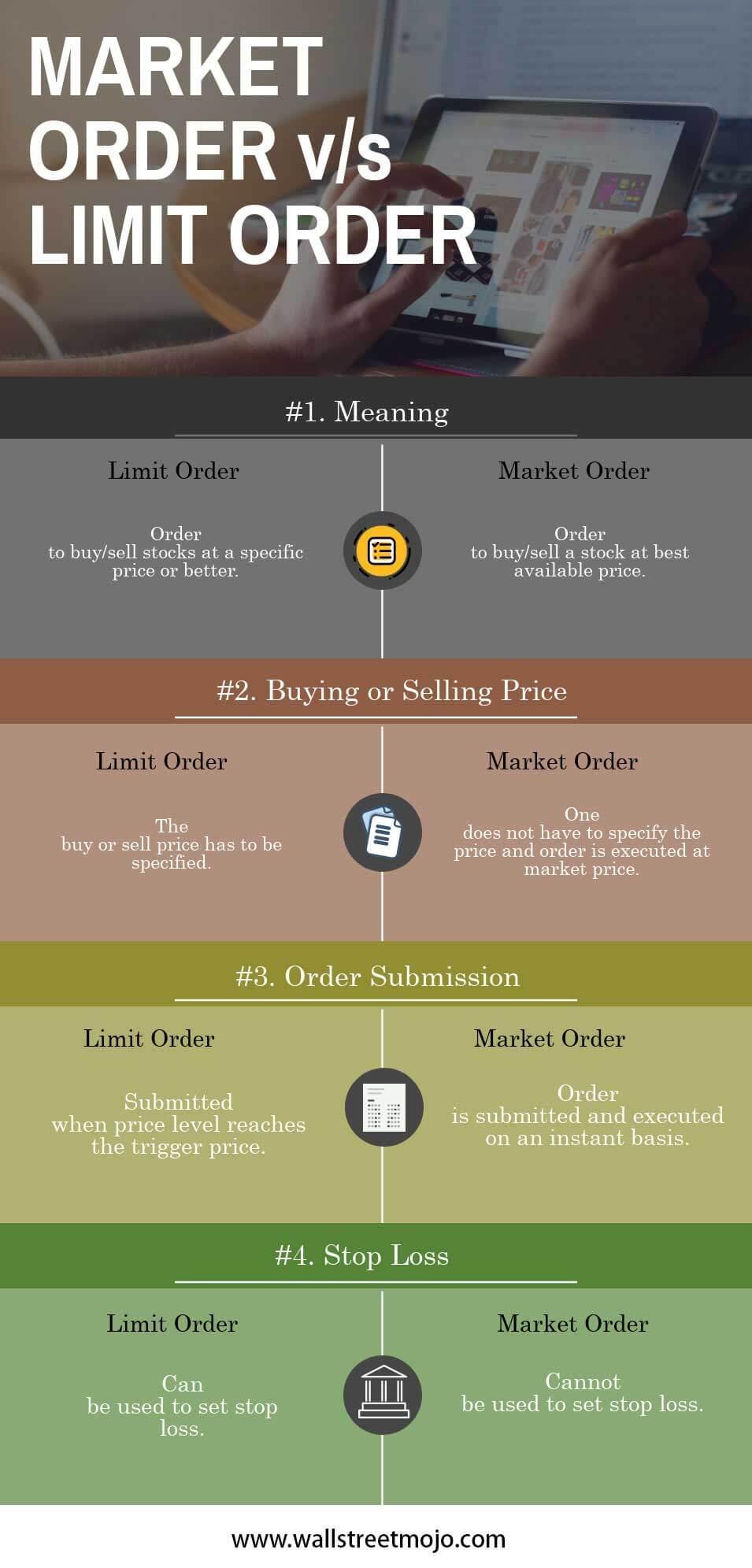 what is market order vs limit order