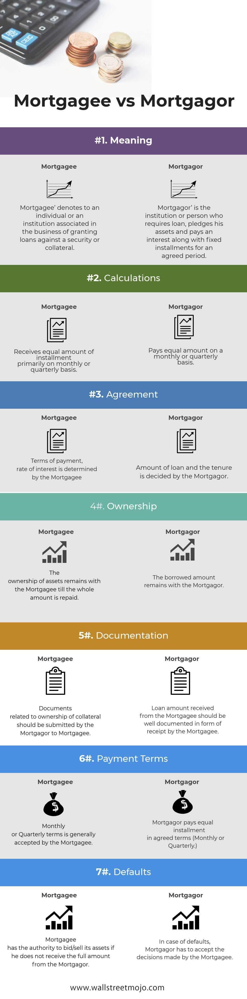 Mortgagee vs Mortgagor Infographics