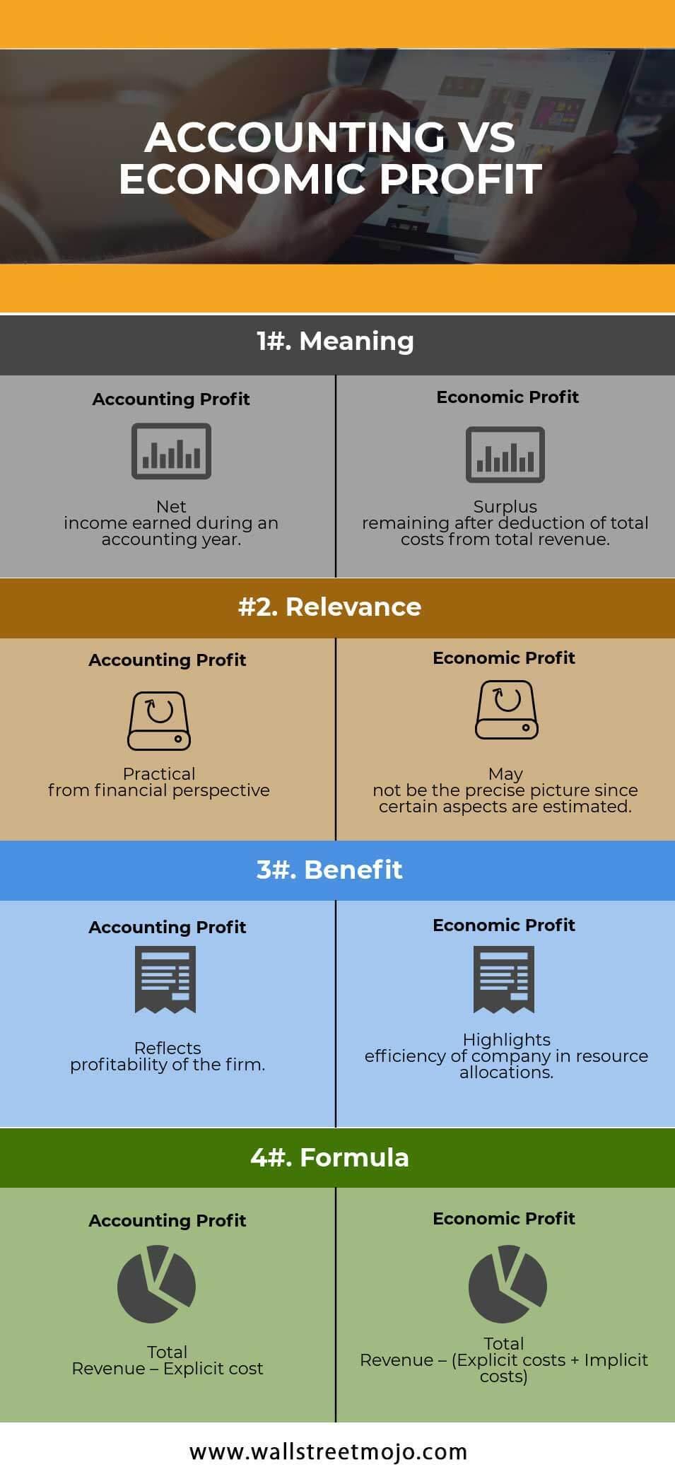 ACCOUNTING VS ECONOMIC PROFIT