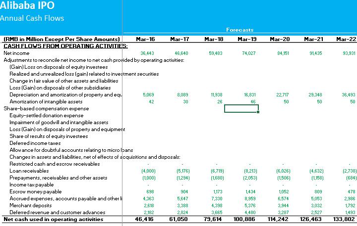 Alibaba DCF Step 1 - Cash Flows