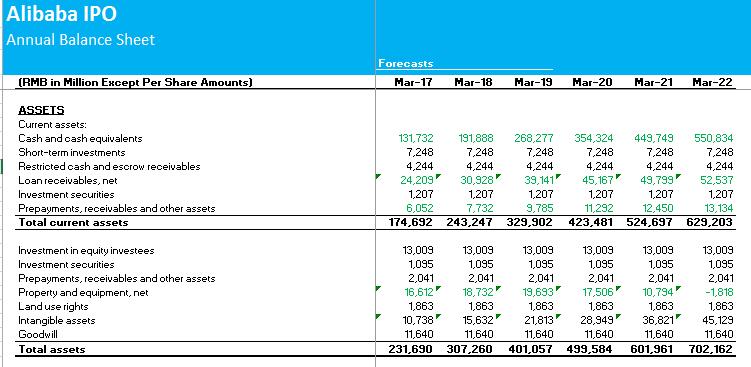 Alibaba DCF Step 1 - balance sheet