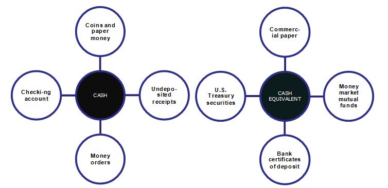 Current Assets - Cash and Cash Equivalents