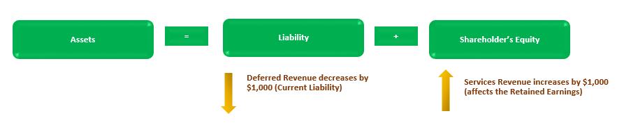 Deferred Revenue Accounting 1