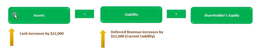 Deferred Revenue Accounting