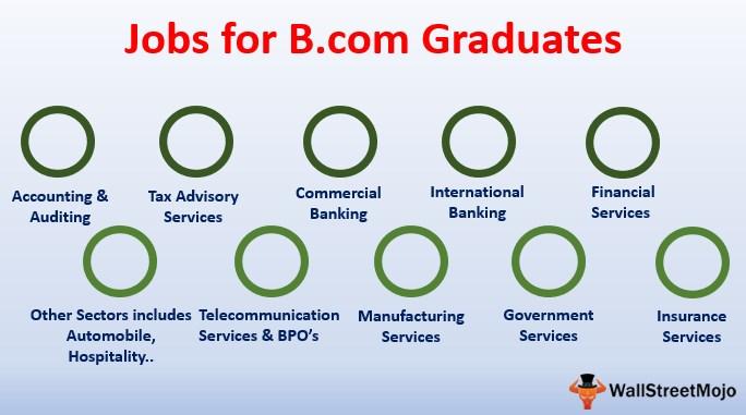 Top 10 Jobs For B Com Graduates Job Profiles Roles