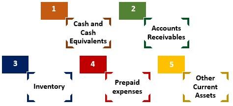 List of Current Assets