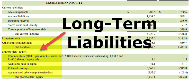 short term investments accounting examples of liability