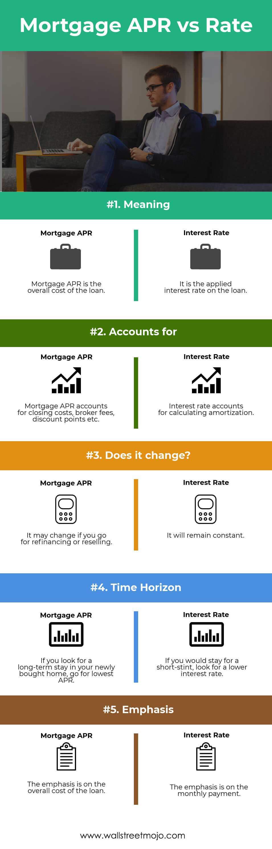 Mortgage-APR-vs-Rate
