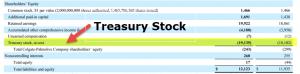 Treasury Stock (Treasury Shares)