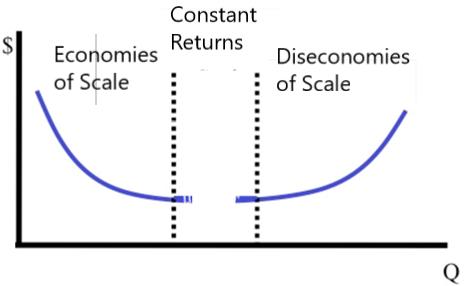 diseconomies of scale graphs