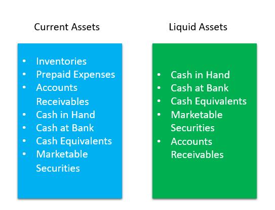Liquid Asets vs Current Assets