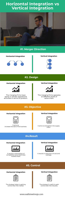 Horizontal-Integration-vs-Vertical-Integration