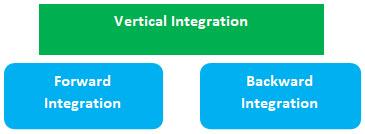 Integration Stage