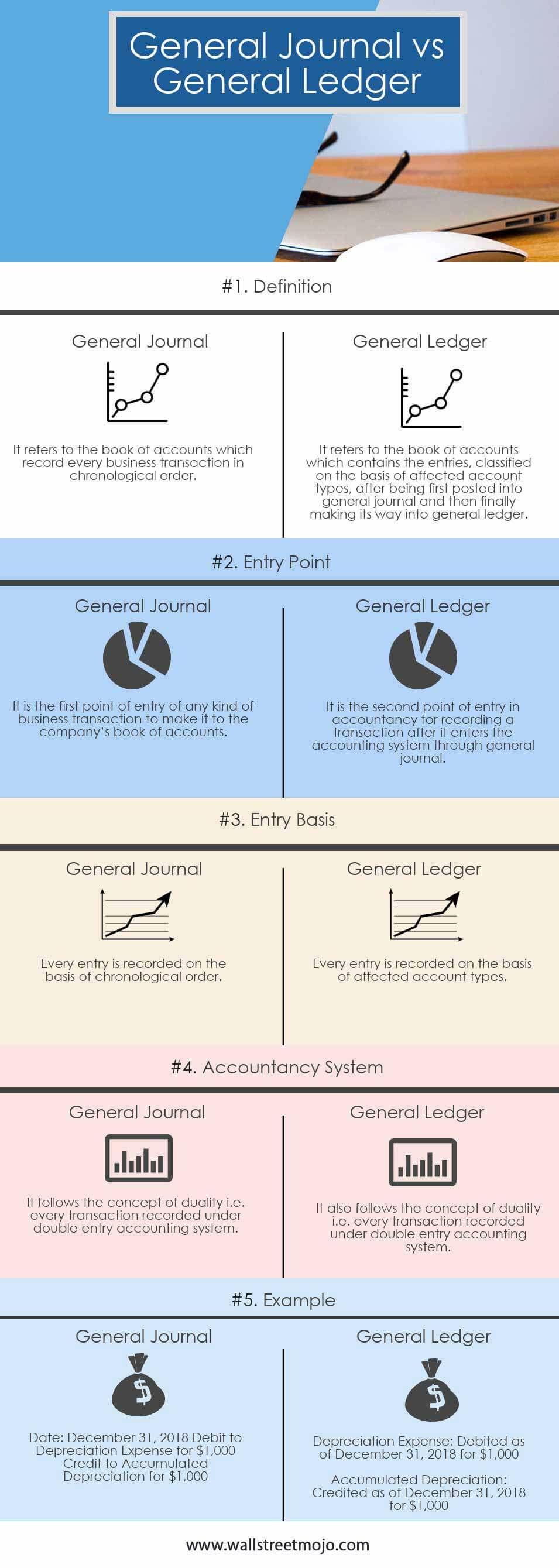 General-Journal-vs-General-Ledger infographics