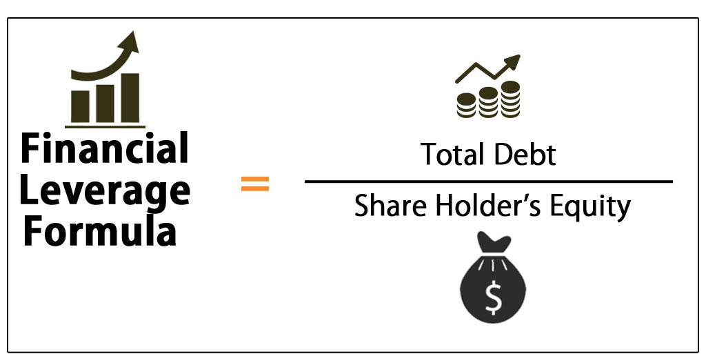 leveraged investment calculators