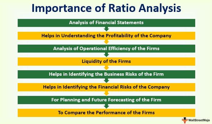 Importances Of Ratio Analysis Top 8 Uses Of Ratio Analysis
