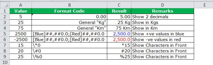 Number Custom Format