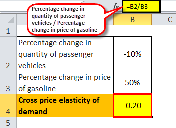 Cross Price Elasticity Of Demand Definition Step By Step Interpretation