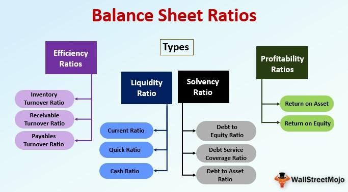 Balance Sheet Ratios Top 4 Types Of Balance Sheet Ratios