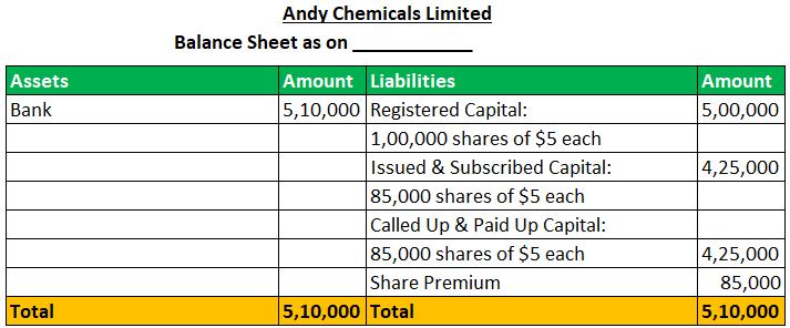 Balance Sheet of Andy chemical ltd