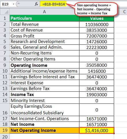 Non operating income example2