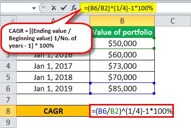 cagr formula example 1.6