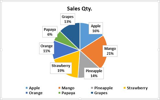 Pie Chart Example 1-4