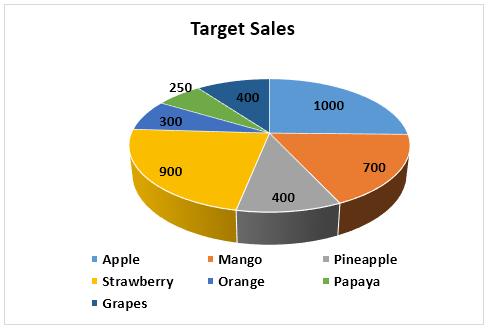 Pie Chart Example 2-3