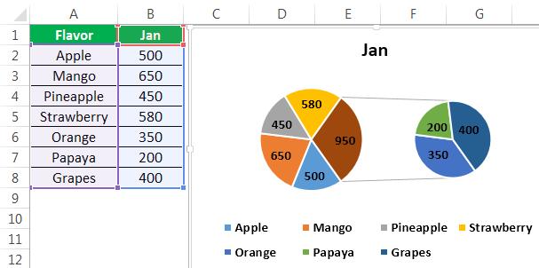 Pie Chart Example 4-1
