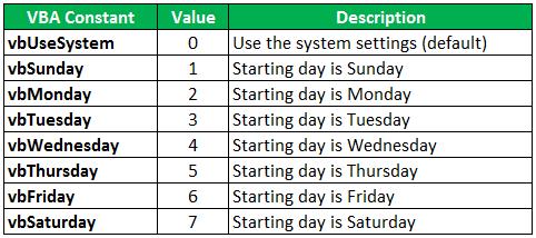 VBA Weekday Constant