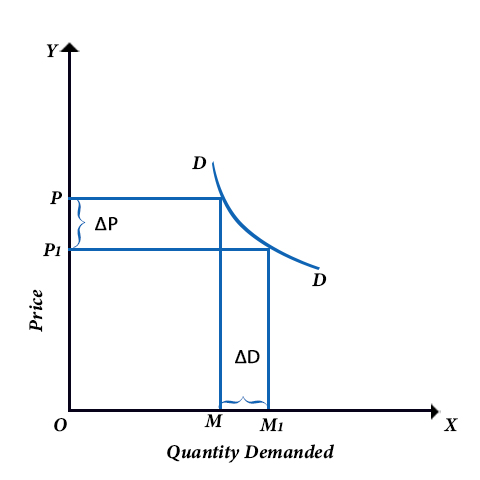 Elastic Demand Definition Formula Curve With Examples